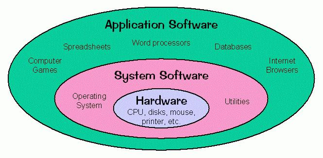 the advantages of using computer softwares in all types of businesses Add creative software to your laptop or desktop computer to significantly expand its versatility and flexibility audio, video, and image editing and creation programs let you create ads, fliers, and logos that look professional and bring in customers.